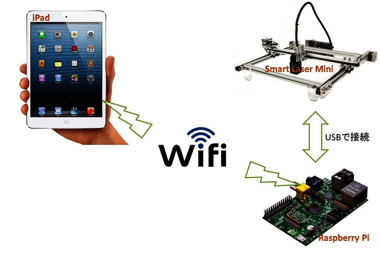 iPadとRaspberry Piでレーザー加工機(カッター)